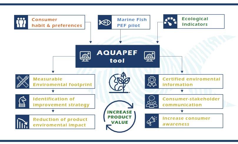 aquapef_tool